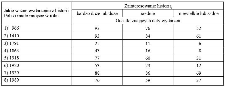 Tabela 2 - a