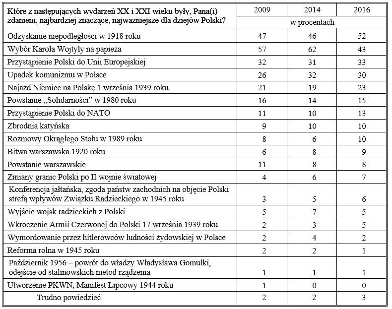 Tabela 4 - a